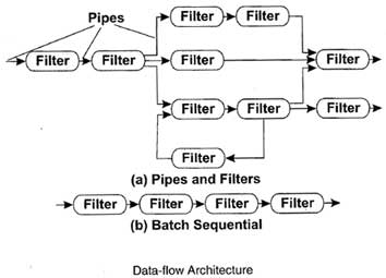 Data-flow Architecture
