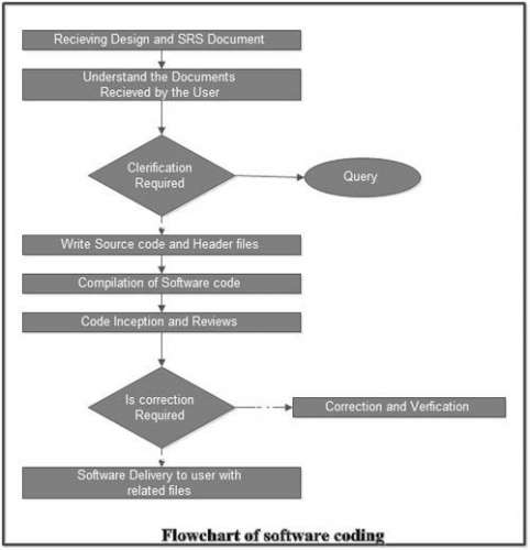 Flowchart of Software Coding