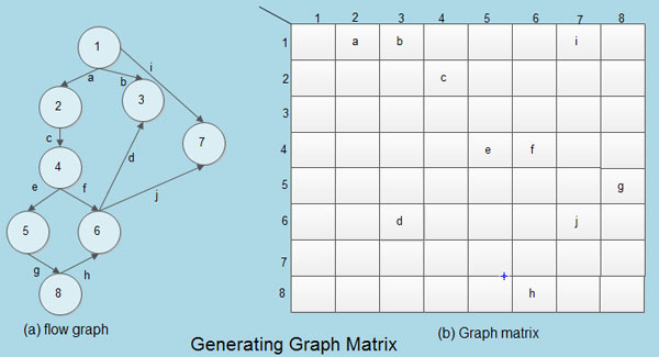 Generating Graph Matrix