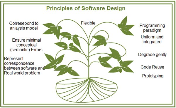 Principles of Software Design