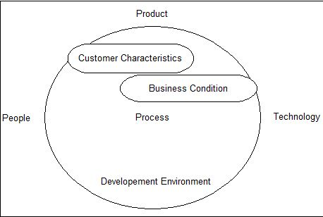 Process, Product, People, and Technology