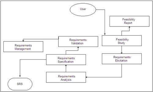Requirements Engineering Process