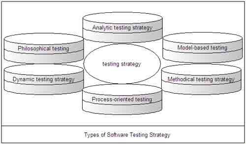 Types of Software Testing Strategy