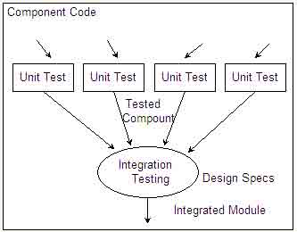 integration of Individual Modules