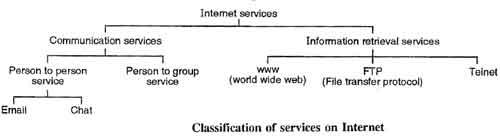Classification of Services on Internet