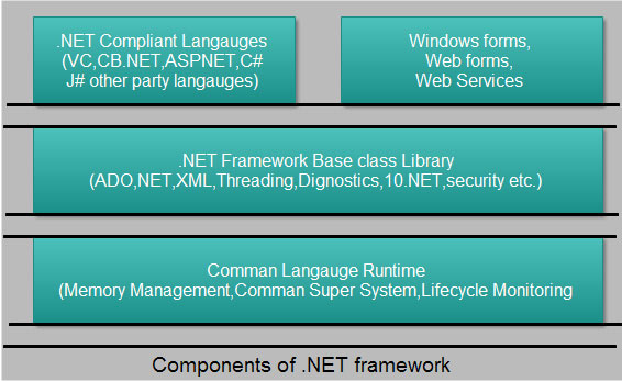 The .NET Framework is the heart of Microsoft .NET