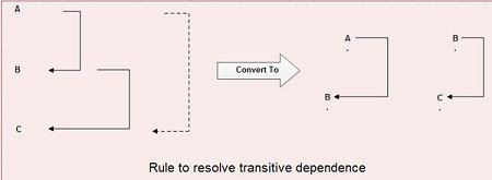 Rule to resolve transitive dependence