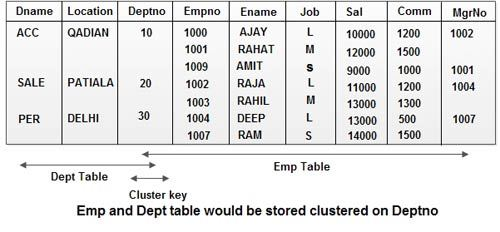 emp-and-dept-tables-would-be-stored-clustered-on-deptno
