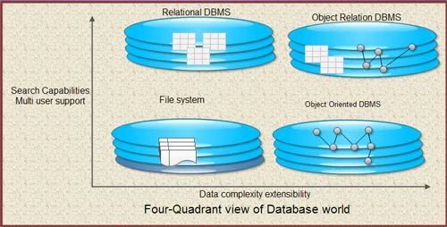 four oriented view of database world