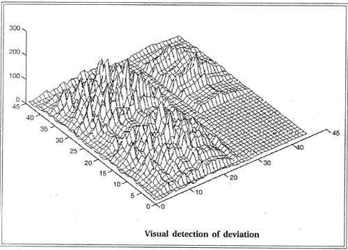visual detection of deviation