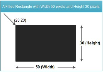 A Filled Rectangle with Width 50 pixels and Height 30 pixels