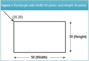 Figure A Rectangle with Width 50 pixels and Height 30 pixels