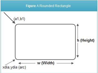 Figure A Rounded Rectangle