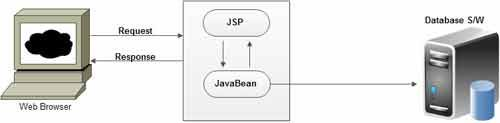 Architecture of JSP