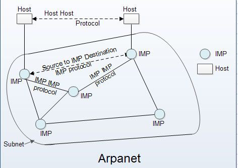 Arpanet What Is Arpanet
