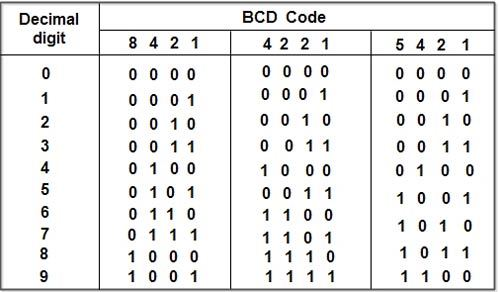 BINARY CODED DECIMAL BCD – Binary Code Worksheet