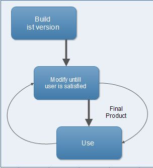 What is build and fix model or ad hoc model? and Explaini its ...