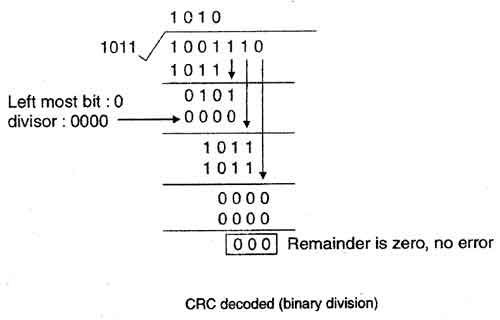 Crc Decoded Binary Division Jpg