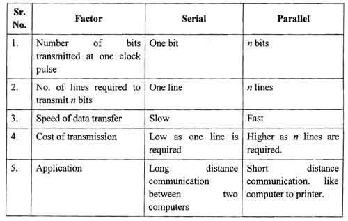 serial transmission and parallel transmission Definition of serial and parallel transmission – our online dictionary has serial and parallel transmission information from computer sciences dictionary.