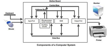 What Are The Basic Computer Components