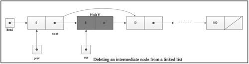 how to delete entire linked list