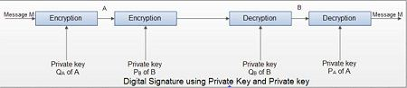 Digital Signature using Private Key and Private key