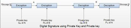 Digital Signature using Private Key