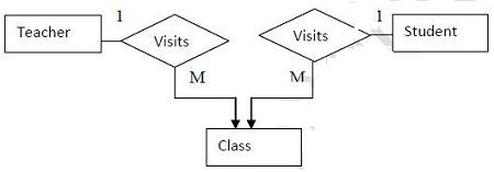 types of relationship in dbms pdf