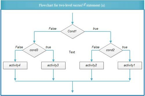 flowchart and thesis introduction Self portrait essay example master's thesis outline, examples, structure, proposal  why it might be a mistake to leave the introduction till last, and 7 tips to help you write an engaging thesis introduction be professional, be grown up, and communicate -- why you should contact your advisor even if you don't have results.