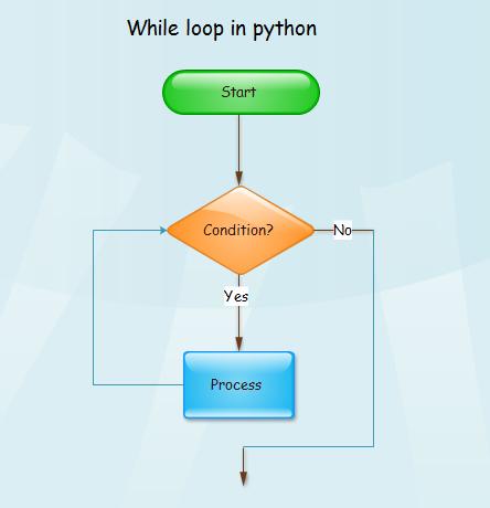 Flowchart of while Loop