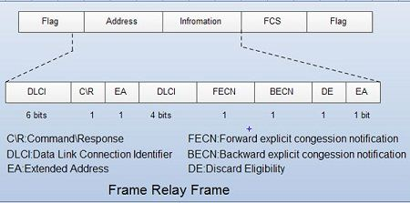 Frame Relay What is Frame Relay