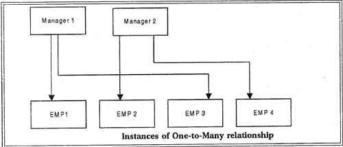 many to one relationship in rdbms ipc