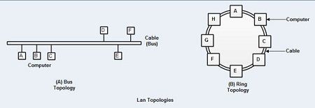What is lan local area network definition of lan example of lan topologies publicscrutiny Choice Image
