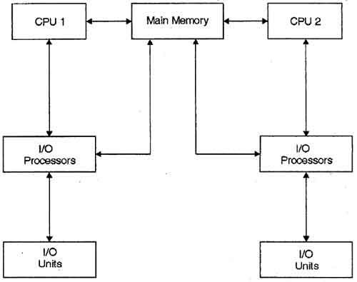 definition multiprocessor operating system