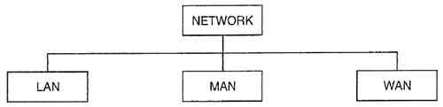 what is network? Types of Network