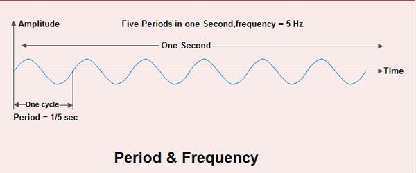review questions wave and analog signal Chapter review questions analog signals an analog signal, shown in figure 2-8, is one where the amplitude of the signal varies continuously as time progresses.