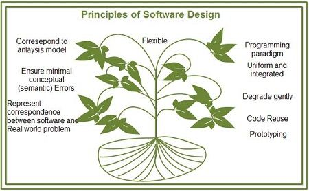 Principles Of Software Design Concepts In Software Engineering Computer Notes