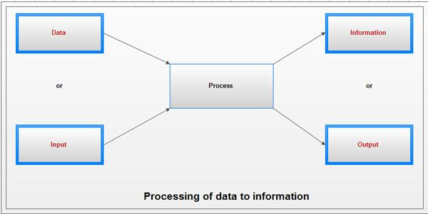 explain the difference between data and information Learn how data, information and knowledge are defined, discover the difference between data and information, and find out how to turn data into knowledge read the excerpt to learn about data, information and knowledge, or download a free pdf of the entire chapter defining data, information and.