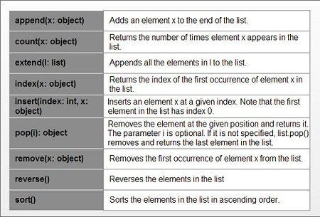 Python List Example