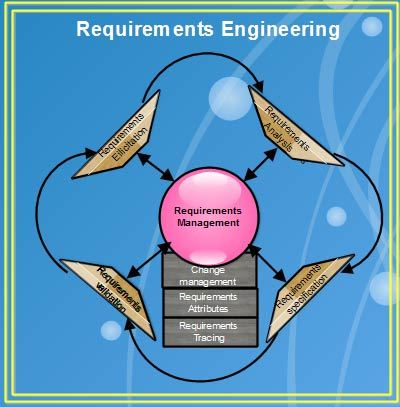 Requirements Management Process In Software Engineering - What is requirements management