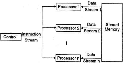 What is Parallel Processing Systems?