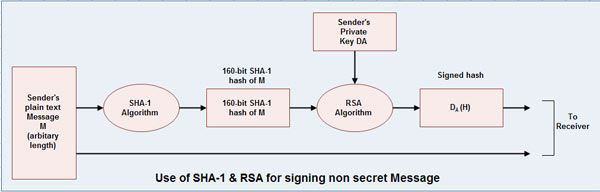SHA-1 - What is Secure Hash Algorithm-l (SHA-1)?