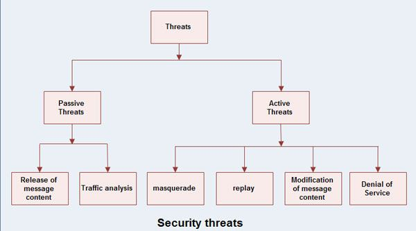 network security threats essay Besides having 20 network security project topics,  the threats are likely to grow as well and older security methods are not  network security essay.