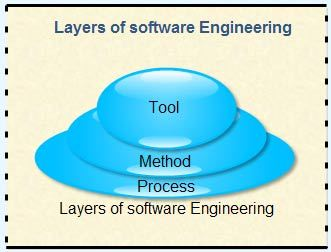Definition Of Software Engineering And Software Engineering Layers Computer Notes
