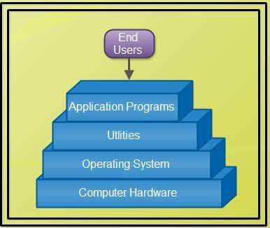 Type of Computer System Components