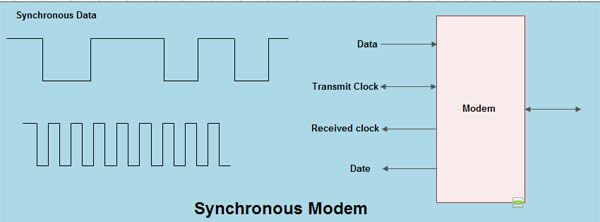 modem: what is a modem? types of modems, Wiring block