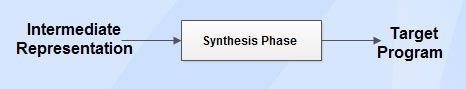 Synthesis-part