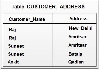 Table%20Customer_Address  Th Normal Form Example on domain/key normal form, third normal form, point slope form examples, slope-intercept form examples, exponential form examples, second normal form, sixth normal form, fifth normal form, first normal form, boyce–codd normal form, vertex form examples,