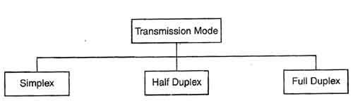 Transmission Modes Network Technology and Data Communications
