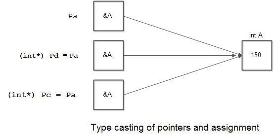 Type Casting Of Pointers in C
